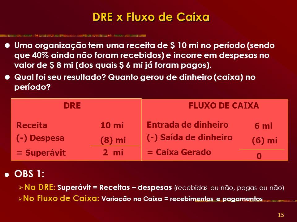 DRE x Fluxo de Caixa OBS 1: