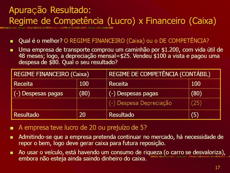 Apuração Resultado: Regime de Competência (Lucro) x Financeiro (Caixa)