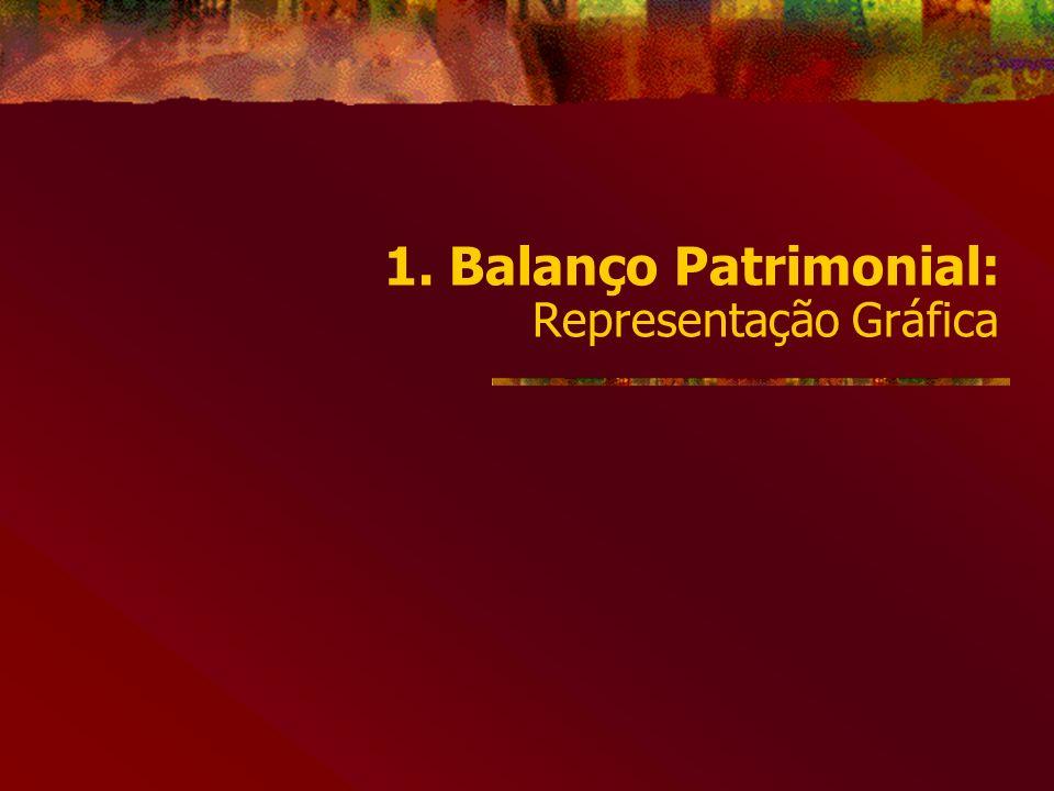 1. Balanço Patrimonial: Representação Gráfica