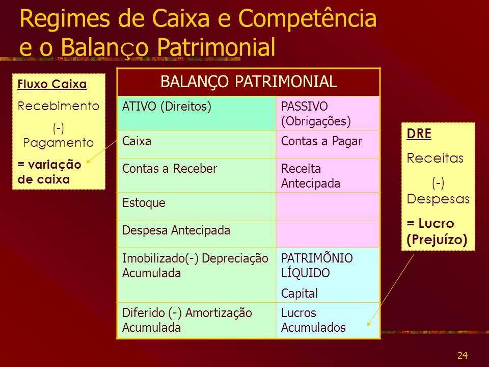Regimes de Caixa e Competência e o Balanço Patrimonial