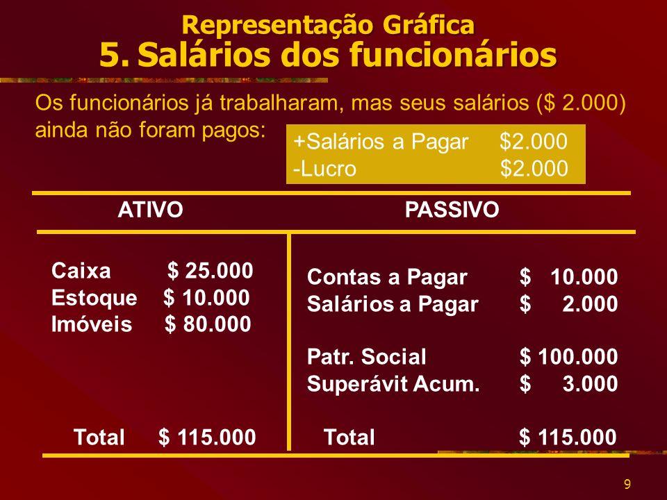 Representação Gráfica 5. Salários dos funcionários