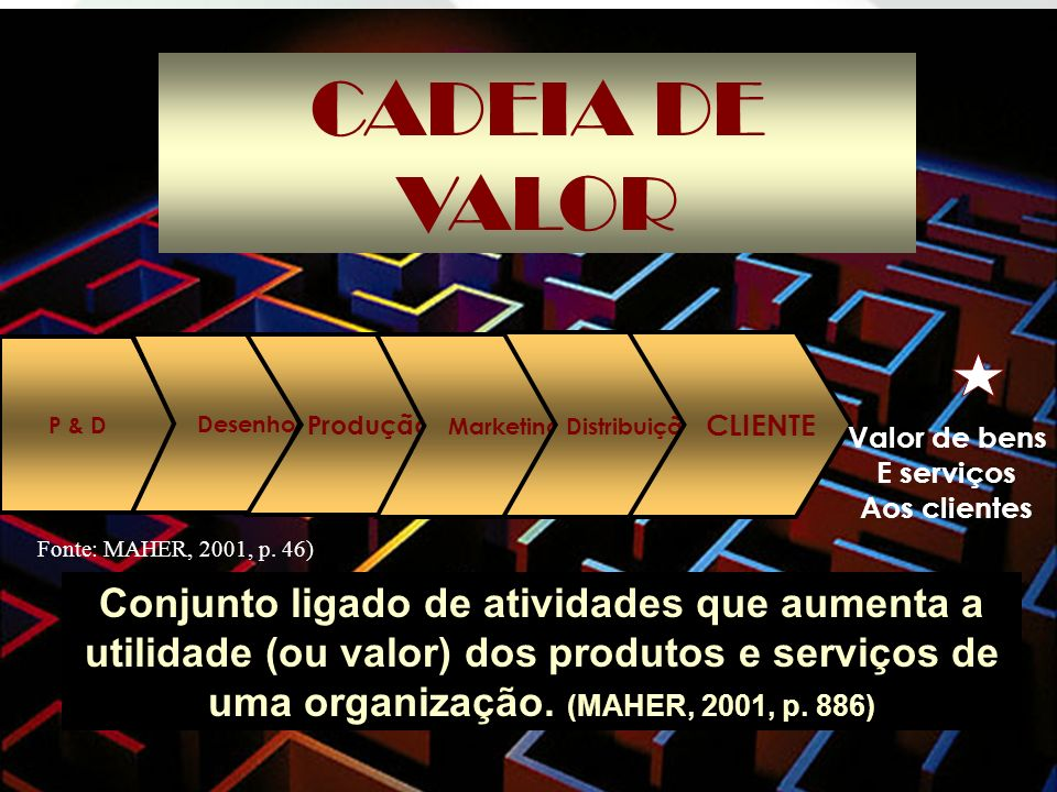 CADEIA DE VALORP & D. Desenho. Produção. Marketing. Distribuição. CLIENTE. Valor de bens. E serviços.