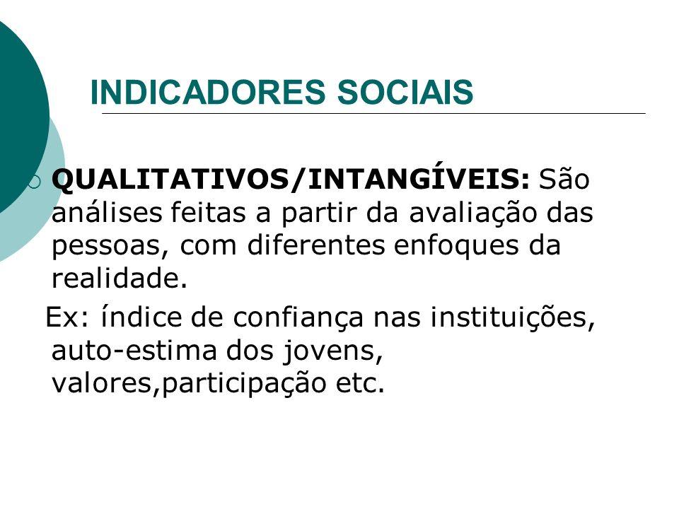 INDICADORES SOCIAIS QUALITATIVOS/INTANGÍVEIS: São análises feitas a partir da avaliação das pessoas, com diferentes enfoques da realidade.