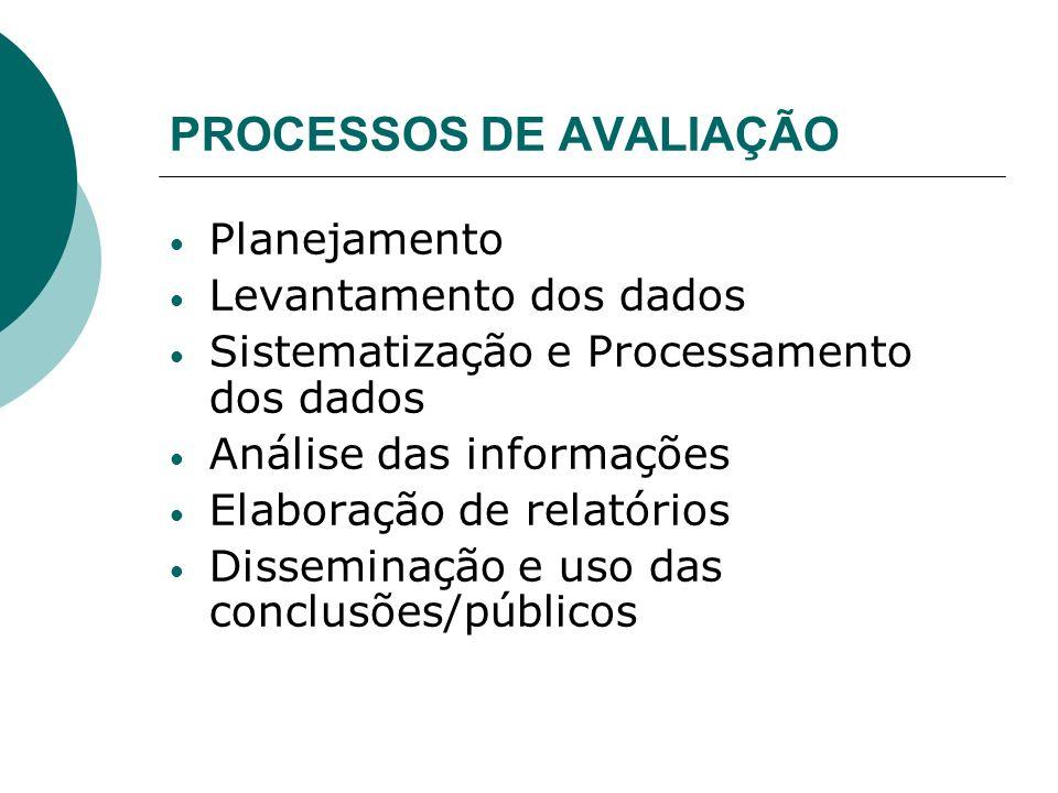 PROCESSOS DE AVALIAÇÃO