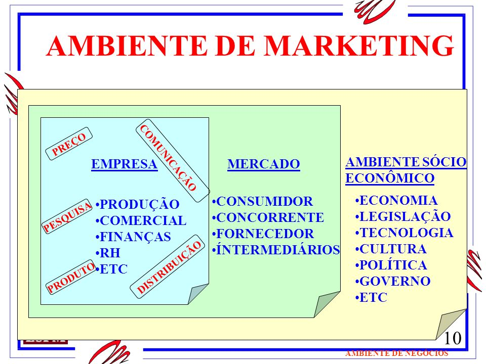 AMBIENTE DE MARKETING EMPRESA MERCADO AMBIENTE SÓCIO ECONÔMICO