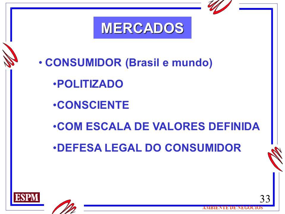 MERCADOS CONSUMIDOR (Brasil e mundo) POLITIZADO CONSCIENTE