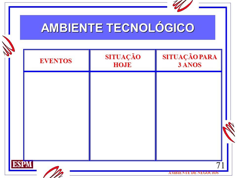 AMBIENTE TECNOLÓGICO SITUAÇÃO HOJE SITUAÇÃO PARA 3 ANOS EVENTOS