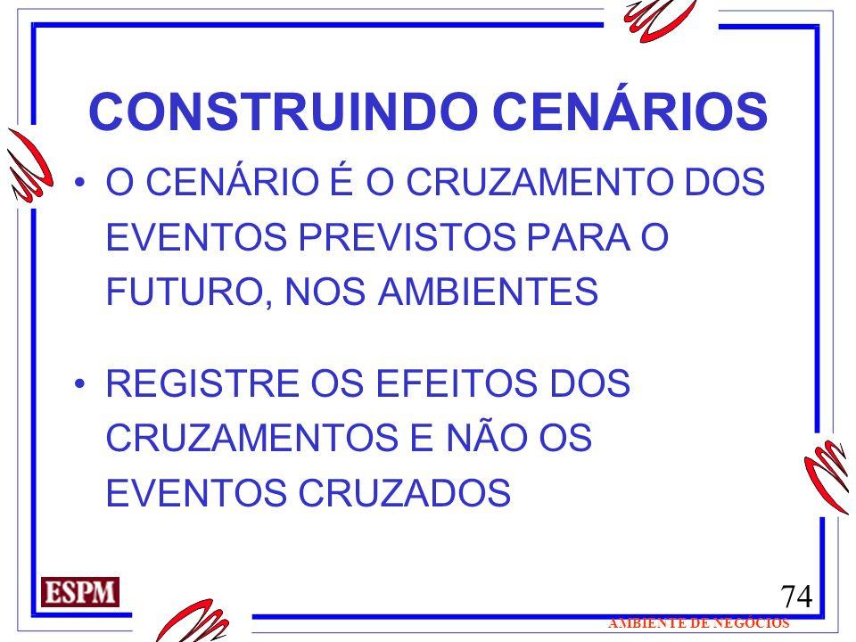 CONSTRUINDO CENÁRIOSO CENÁRIO É O CRUZAMENTO DOS EVENTOS PREVISTOS PARA O FUTURO, NOS AMBIENTES.