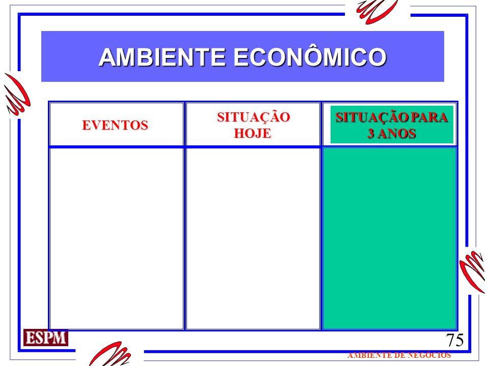 AMBIENTE ECONÔMICO SITUAÇÃO HOJE SITUAÇÃO PARA 3 ANOS EVENTOS