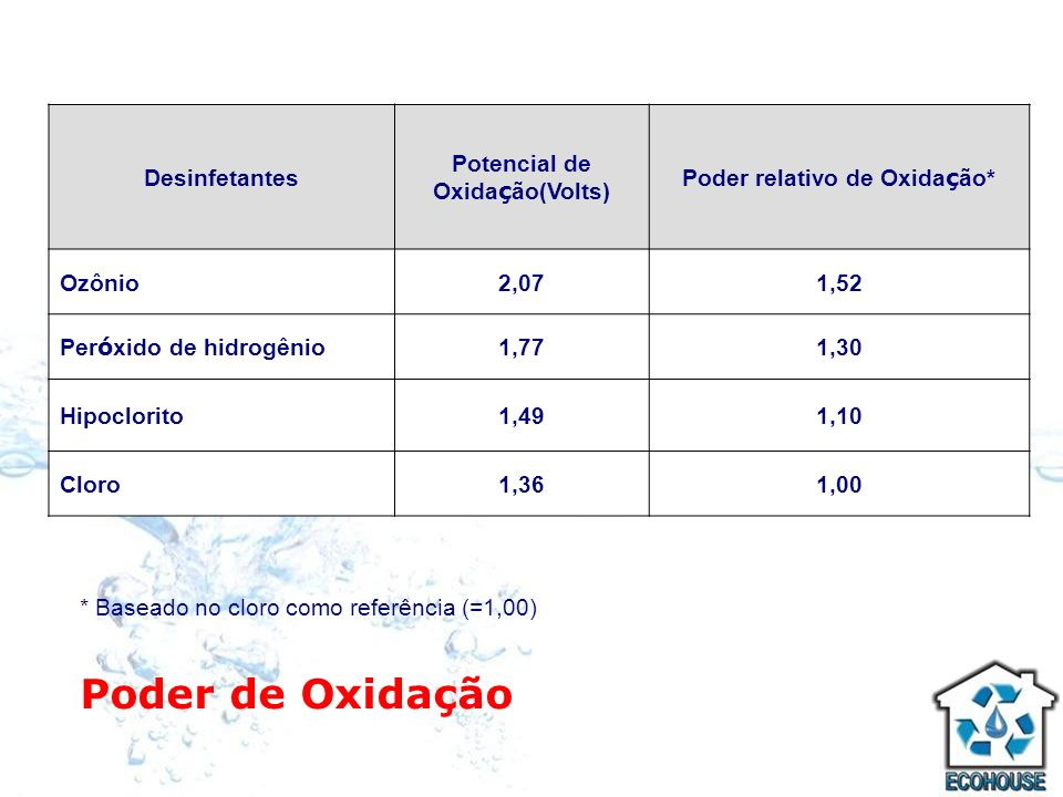 Potencial de Oxidação(Volts) Poder relativo de Oxidação*