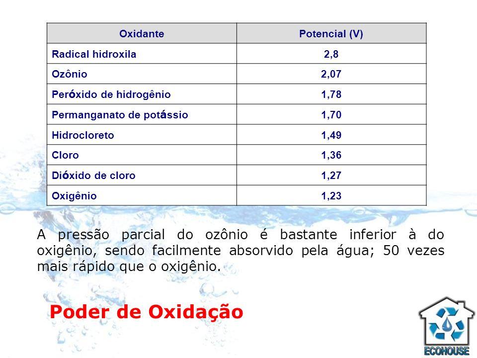 Oxidante Potencial (V) Radical hidroxila. 2,8. Ozônio. 2,07. Peróxido de hidrogênio. 1,78. Permanganato de potássio.