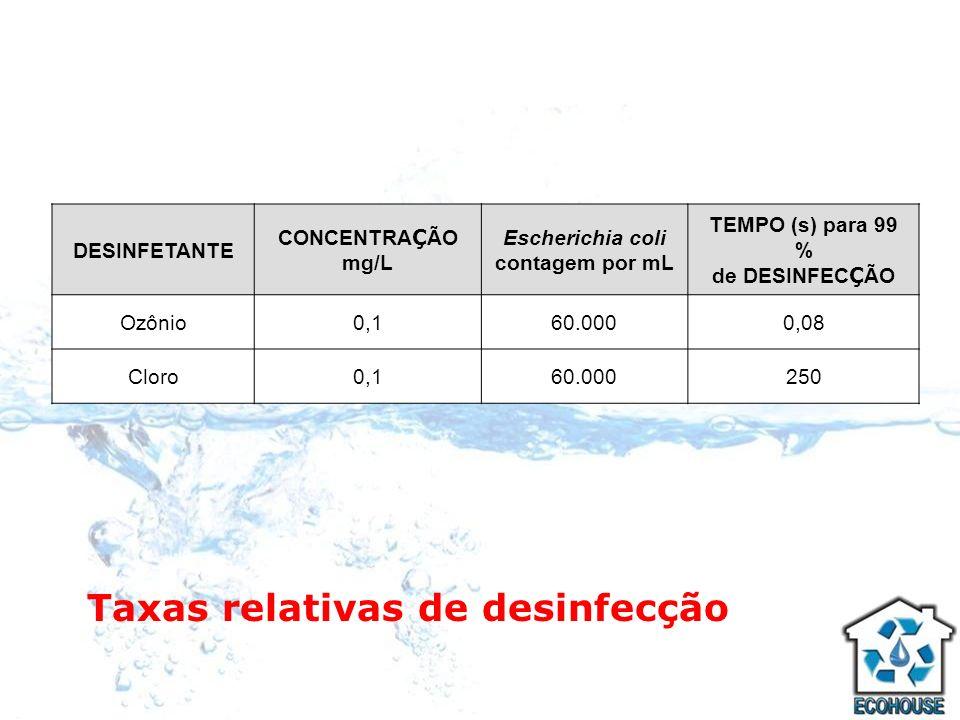 Taxas relativas de desinfecção