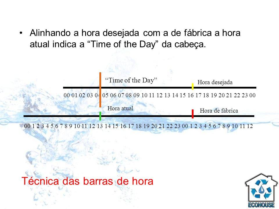 Técnica das barras de hora