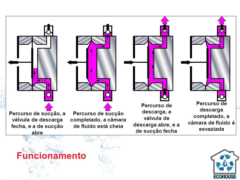 Percurso de sucção, a válvula de descarga fecha, e a de sucção abre