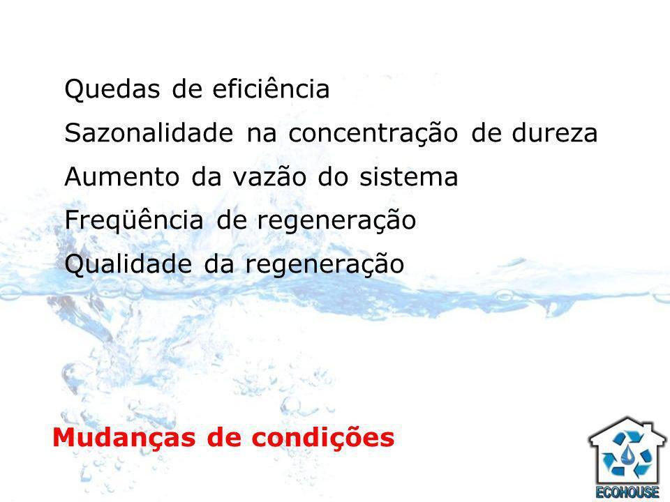 Quedas de eficiência Sazonalidade na concentração de dureza. Aumento da vazão do sistema. Freqüência de regeneração.