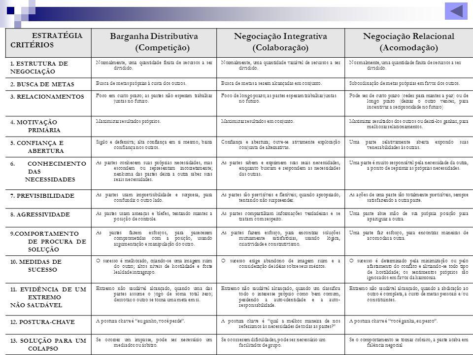 Barganha Distributiva (Competição) Negociação Integrativa