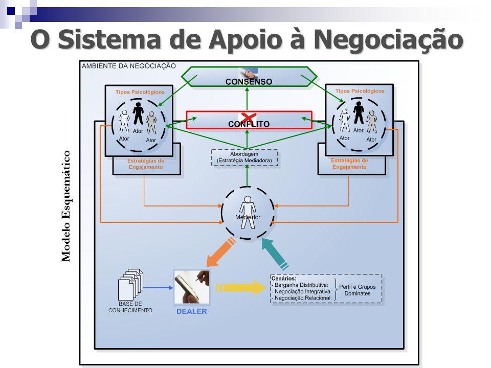 O Sistema de Apoio à Negociação