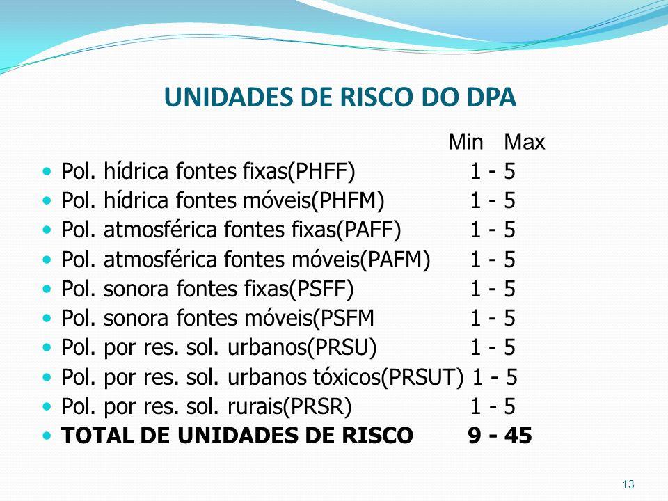 UNIDADES DE RISCO DO DPA