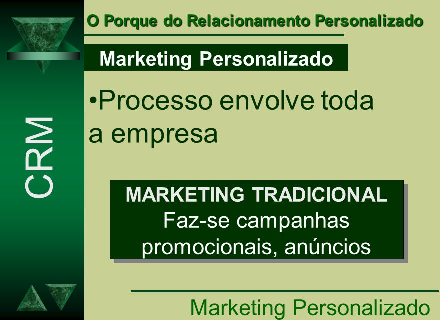 Marketing Personalizado MARKETING TRADICIONAL