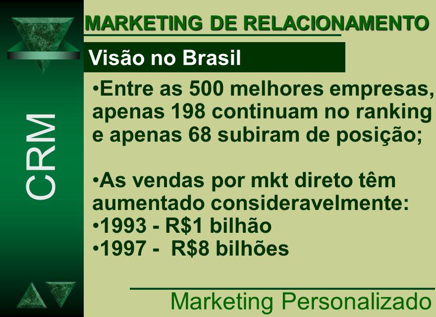 CRM Marketing Personalizado Visão no Brasil