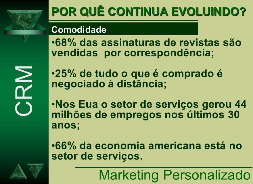 CRM Marketing Personalizado POR QUÊ CONTINUA EVOLUINDO
