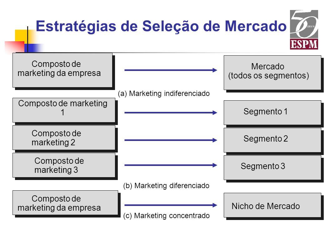 Estratégias de Seleção de Mercado