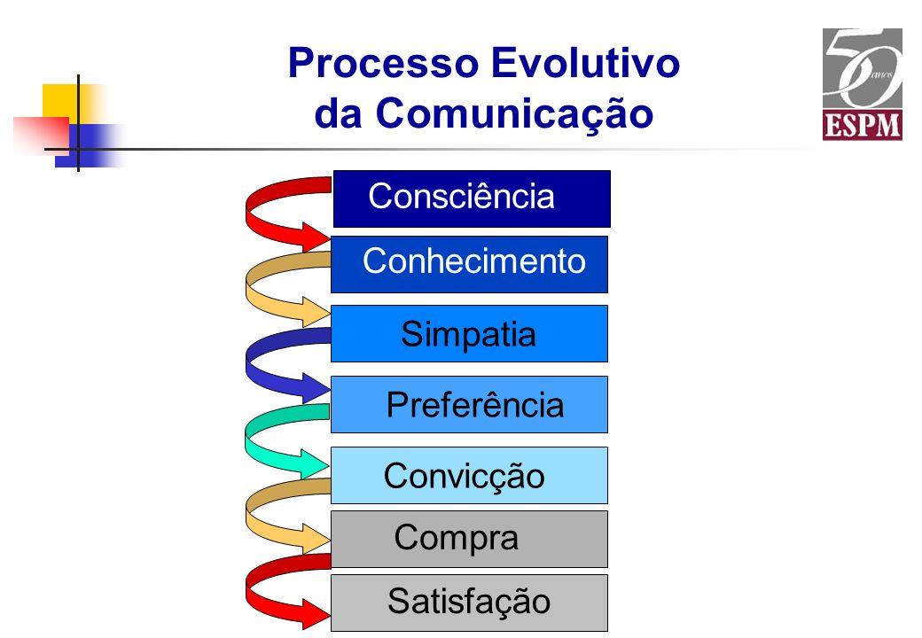 Processo Evolutivo da Comunicação