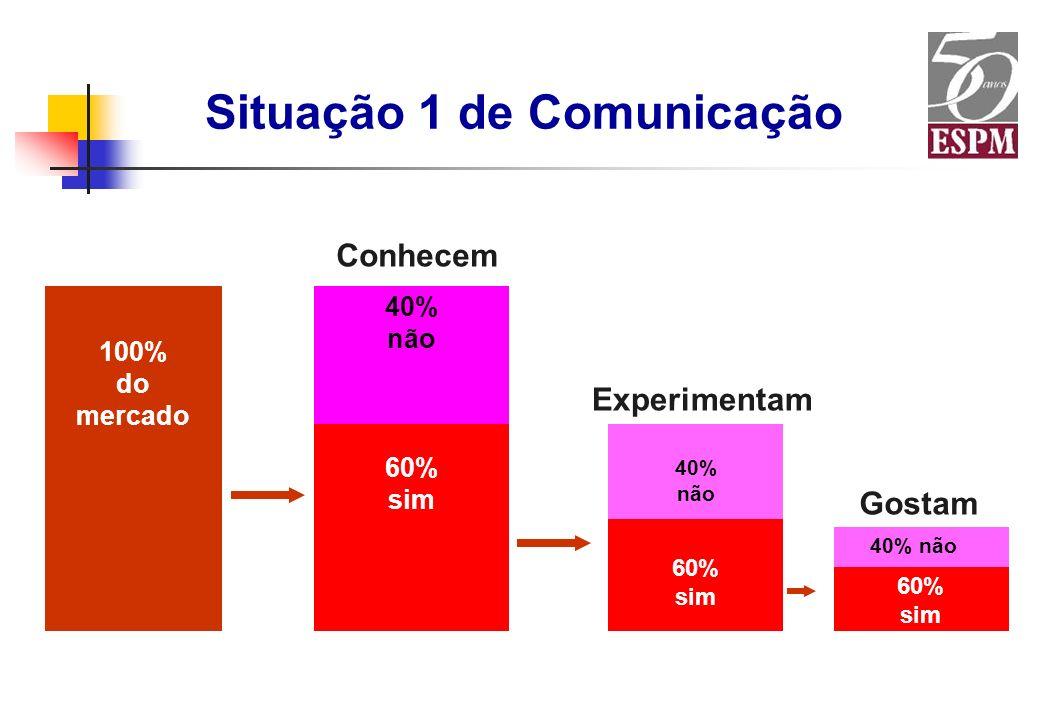 Situação 1 de Comunicação