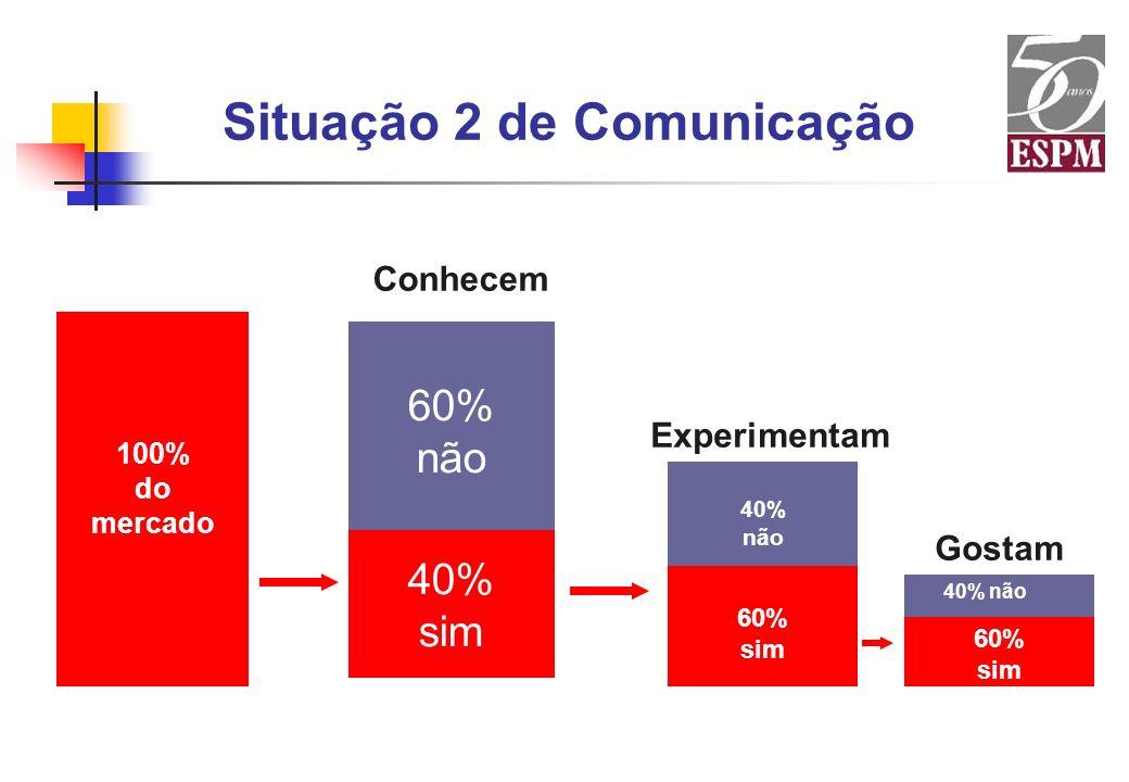 Situação 2 de Comunicação