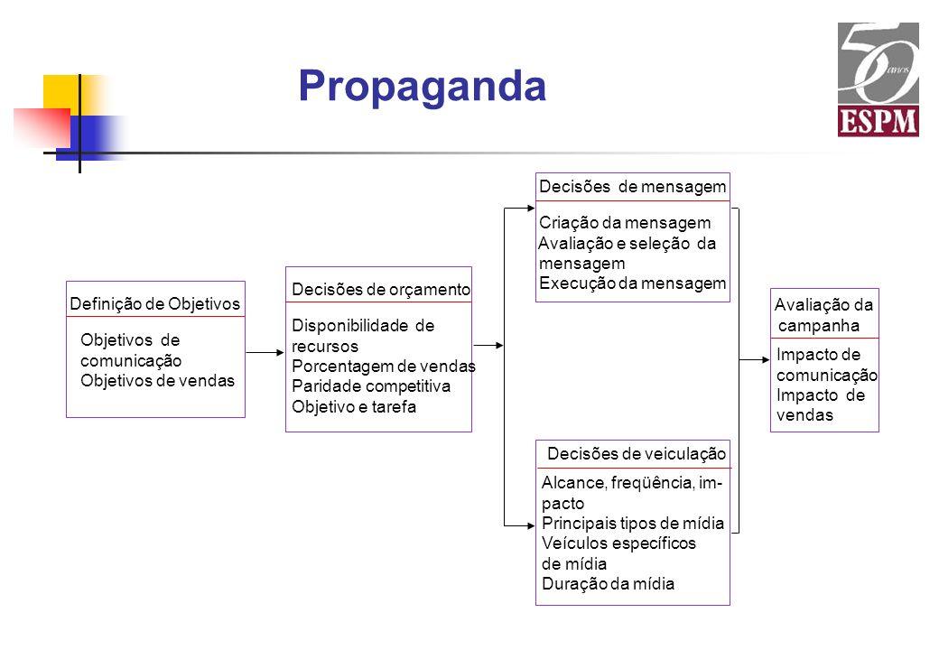 Propaganda Avaliação da Decisões de mensagem Criação da mensagem