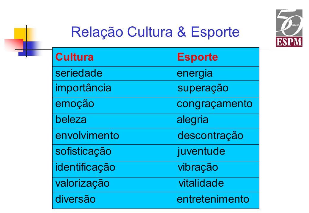 Relação Cultura & Esporte