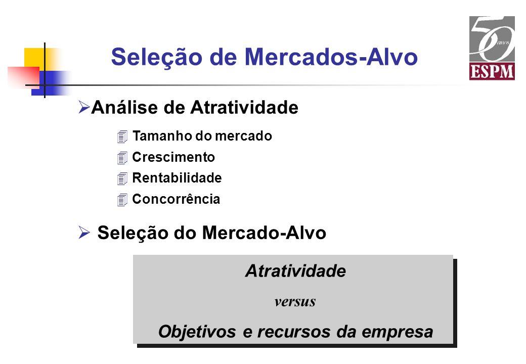 Seleção de Mercados-Alvo Objetivos e recursos da empresa