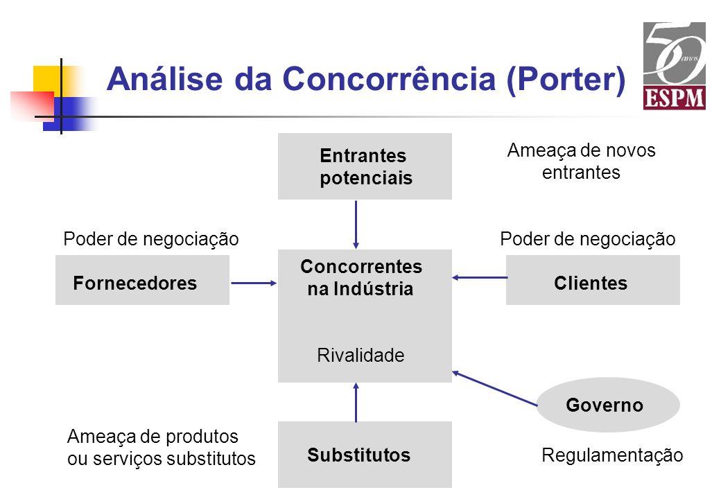 Análise da Concorrência (Porter)