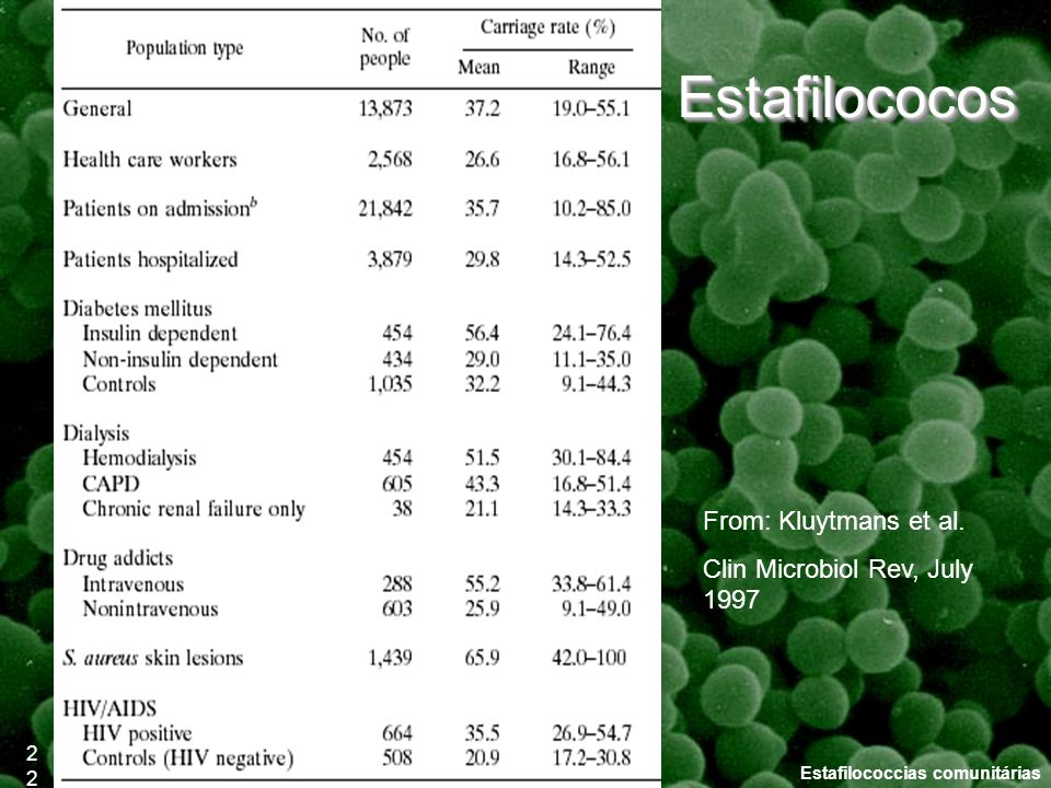 Estafilococos From: Kluytmans et al. Clin Microbiol Rev, July 1997