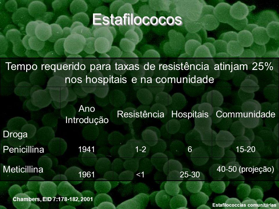 Estafilococos Tempo requerido para taxas de resistência atinjam 25% nos hospitais e na comunidade. Droga.