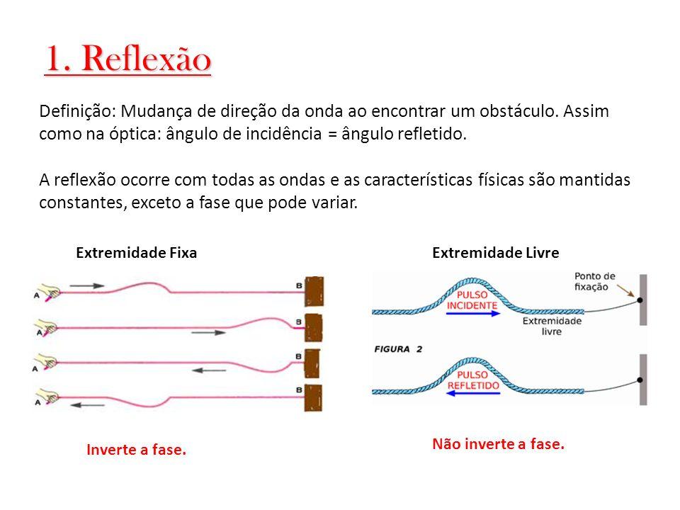 1. Reflexão Definição: Mudança de direção da onda ao encontrar um obstáculo. Assim como na óptica: ângulo de incidência = ângulo refletido.