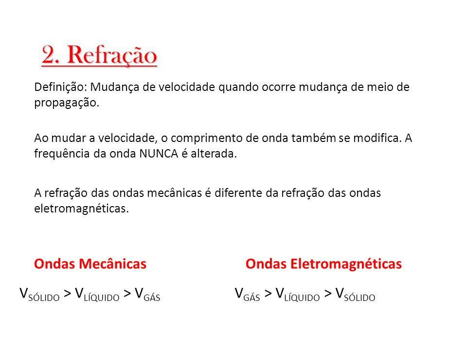 2. Refração Ondas Mecânicas Ondas Eletromagnéticas