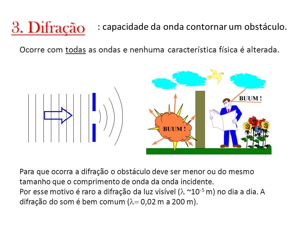 3. Difração : capacidade da onda contornar um obstáculo.