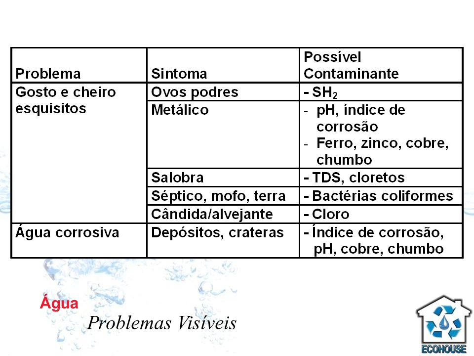 Água Problemas Visíveis