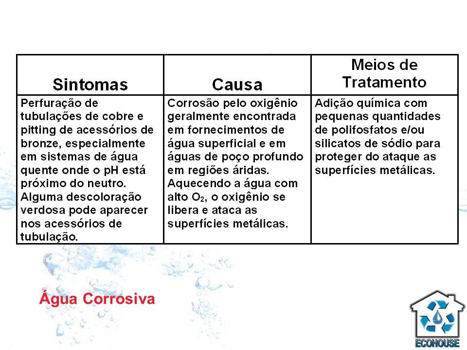 Água Corrosiva