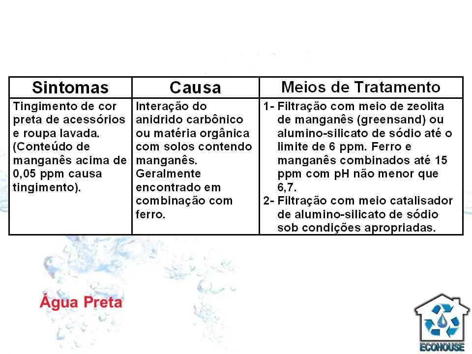 Água Preta