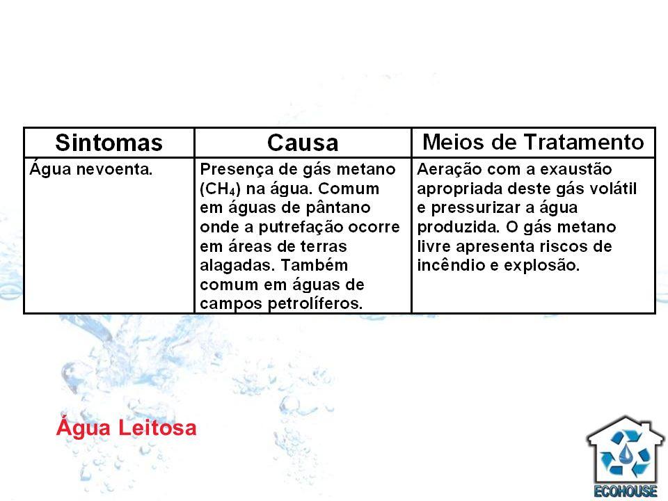 Água Leitosa