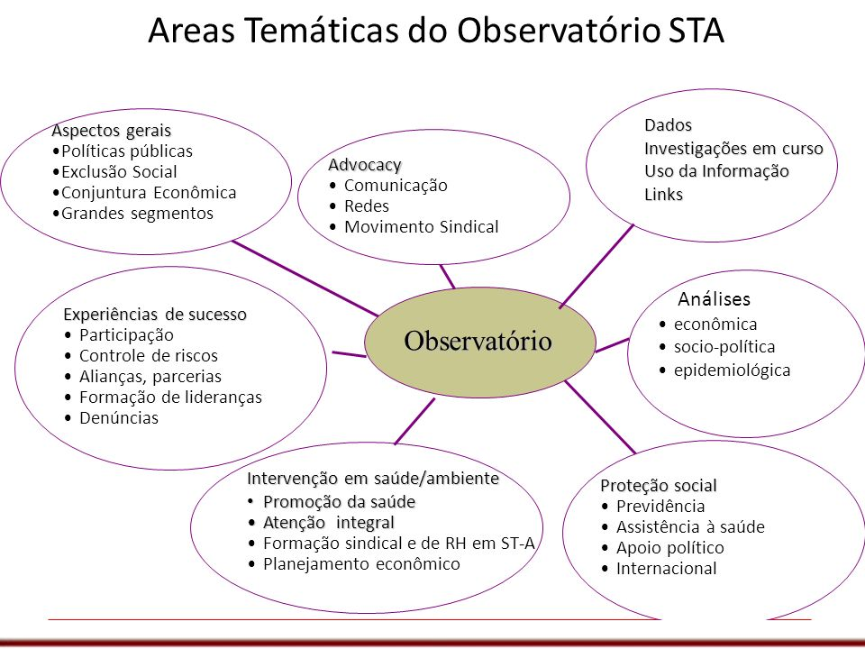 Areas Temáticas do Observatório STA