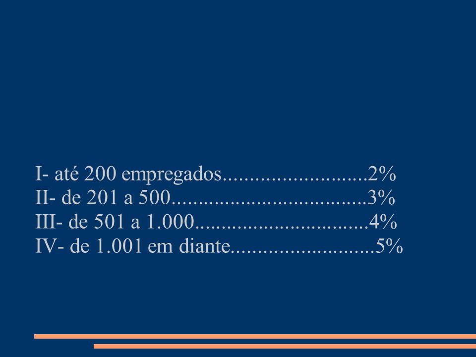 I- até 200 empregados...........................2% II- de 201 a 500.....................................3%