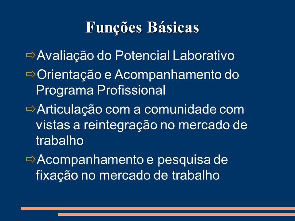 Funções Básicas Avaliação do Potencial Laborativo