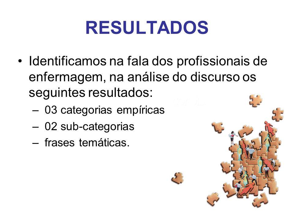 RESULTADOS Identificamos na fala dos profissionais de enfermagem, na análise do discurso os seguintes resultados: