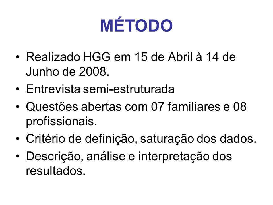 MÉTODO Realizado HGG em 15 de Abril à 14 de Junho de 2008.