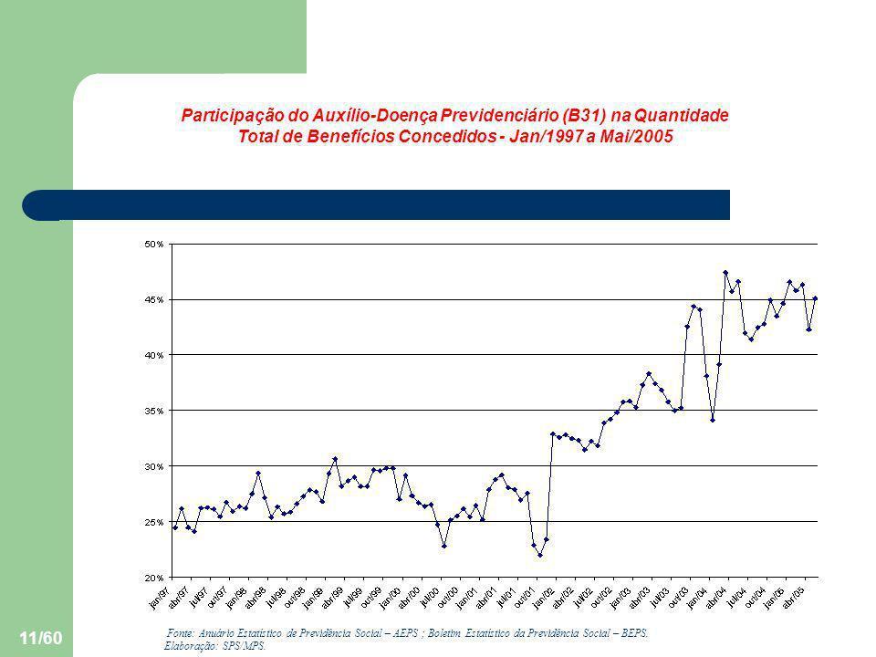 Participação do Auxílio-Doença Previdenciário (B31) na Quantidade