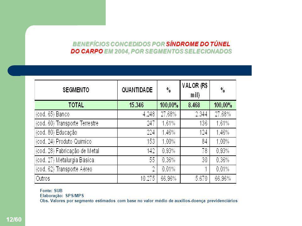 BENEFÍCIOS CONCEDIDOS POR SÍNDROME DO TÚNEL