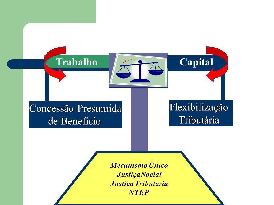 Trabalho Capital Concessão Presumida de Benefício Flexibilização